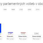 História výsledkov volieb a referend v našej obci