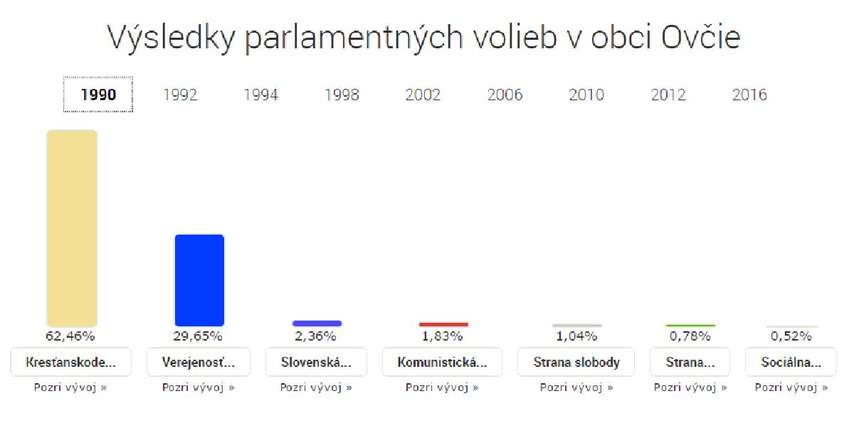 volebne vysledky 1990
