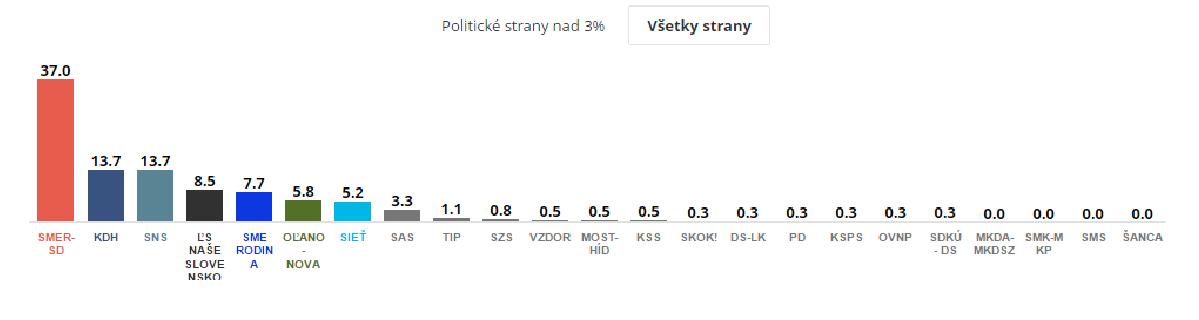 volebne vysledky 2016